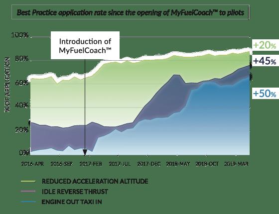 Cebu MyFuelCoach results in 2018